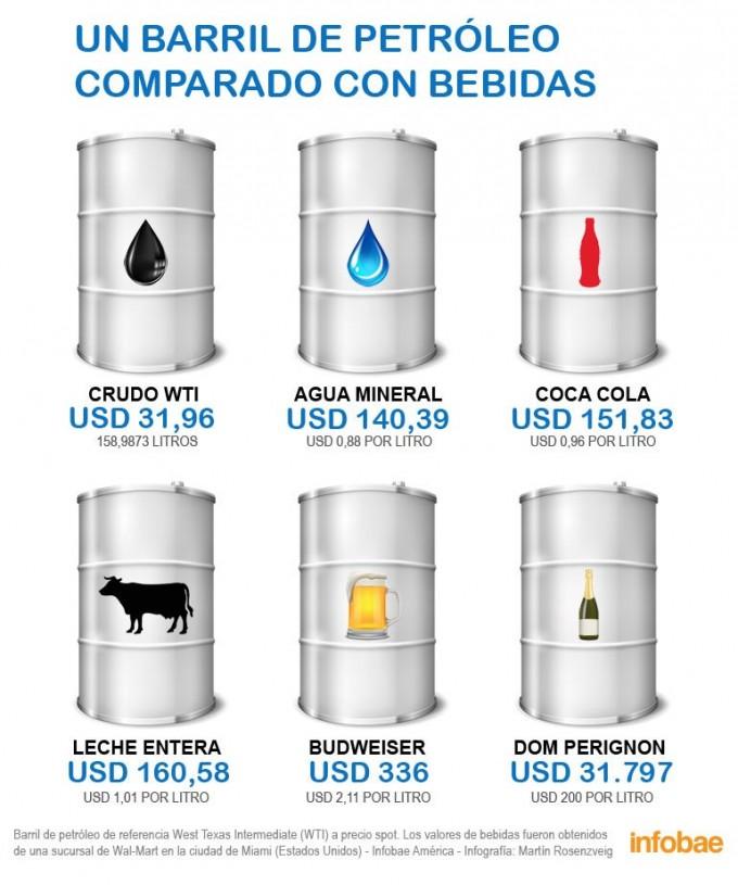 Un barril de petróleo comparado con bebidas