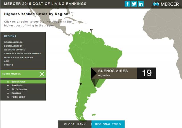 Buenos Aires pasó a ser la ciudad más cara de América Latina